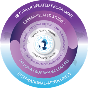 Image of the IB Career-Related Programme