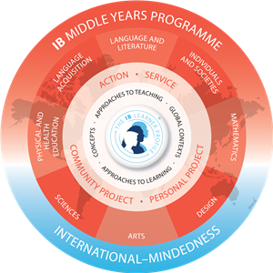 Image of the IB Middle Years Programme